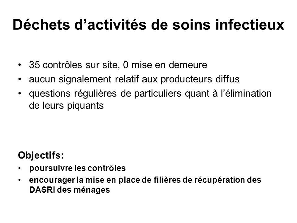 Déchets dactivités de soins infectieux 35 contrôles sur site, 0 mise en demeure aucun signalement relatif aux producteurs diffus questions régulières