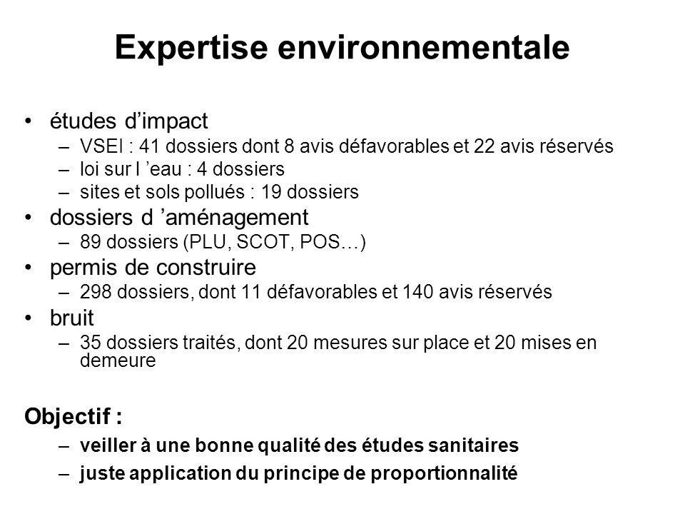 Expertise environnementale études dimpact –VSEI : 41 dossiers dont 8 avis défavorables et 22 avis réservés –loi sur l eau : 4 dossiers –sites et sols