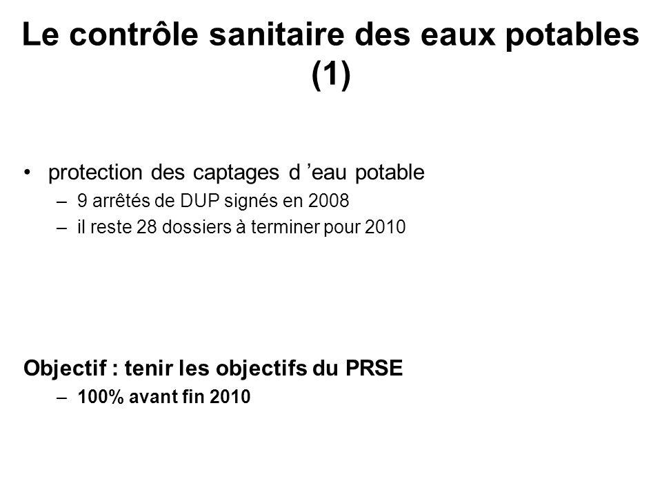 protection des captages d eau potable –9 arrêtés de DUP signés en 2008 –il reste 28 dossiers à terminer pour 2010 Objectif : tenir les objectifs du PR