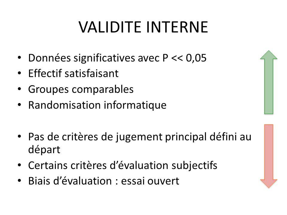 VALIDITE INTERNE Données significatives avec P << 0,05 Effectif satisfaisant Groupes comparables Randomisation informatique Pas de critères de jugemen
