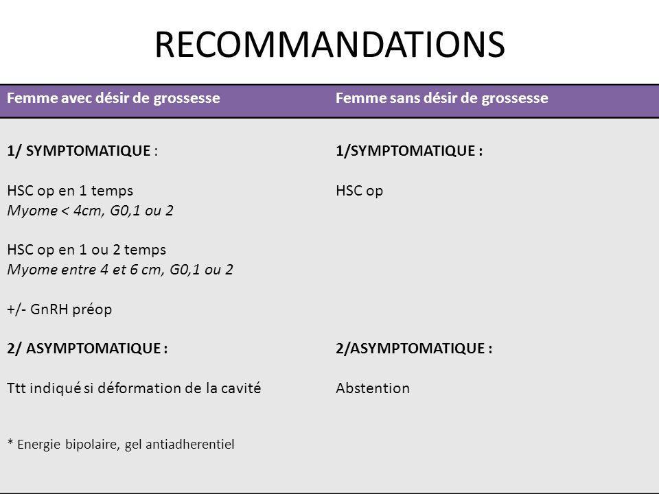 RECOMMANDATIONS Femme avec désir de grossesseFemme sans désir de grossesse 1/ SYMPTOMATIQUE : HSC op en 1 temps Myome < 4cm, G0,1 ou 2 HSC op en 1 ou