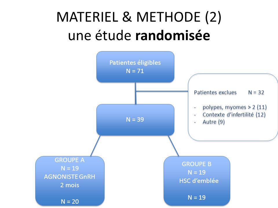 MATERIEL & METHODE (3) Procédure Agoniste GnRH : Triptoréline 3,75 : 1 inj IM/28 jrs - 2 mois Matériel : Anesthésie : générale Gestes : réalisés par des séniors expérimentés, HSC diag 1ère