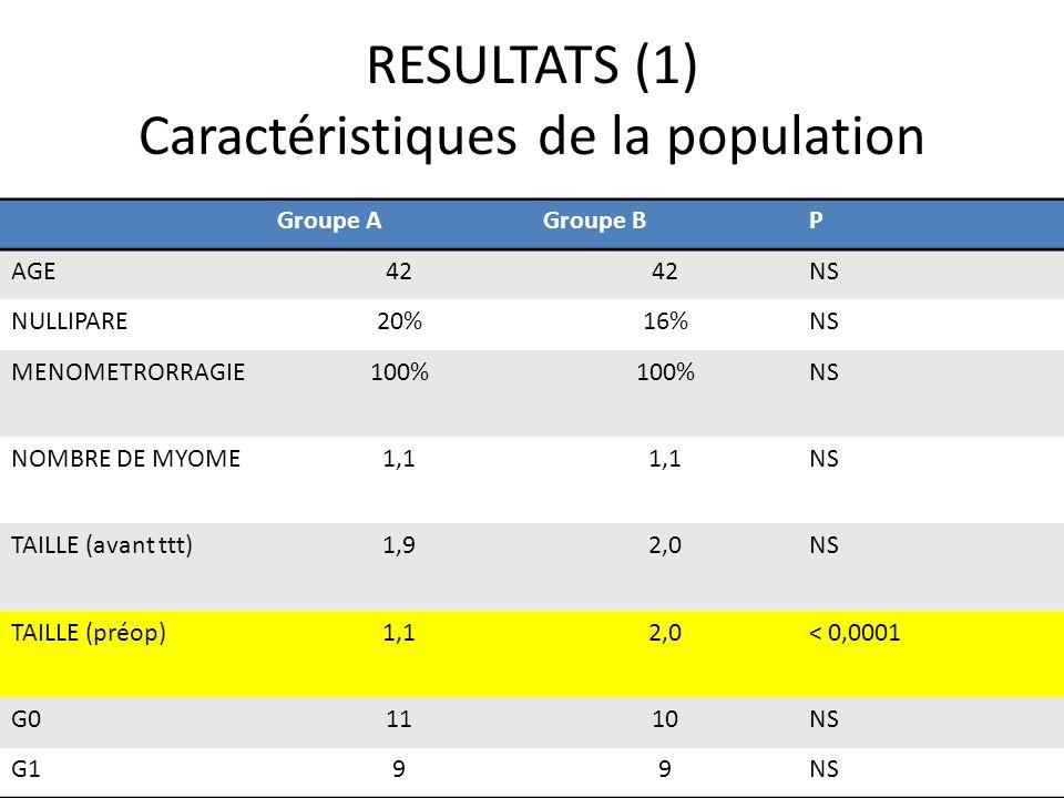 RESULTATS (1) Caractéristiques de la population Groupe AGroupe BP AGE42 NS NULLIPARE20%16%NS MENOMETRORRAGIE100% NS NOMBRE DE MYOME1,1 NS TAILLE (avan