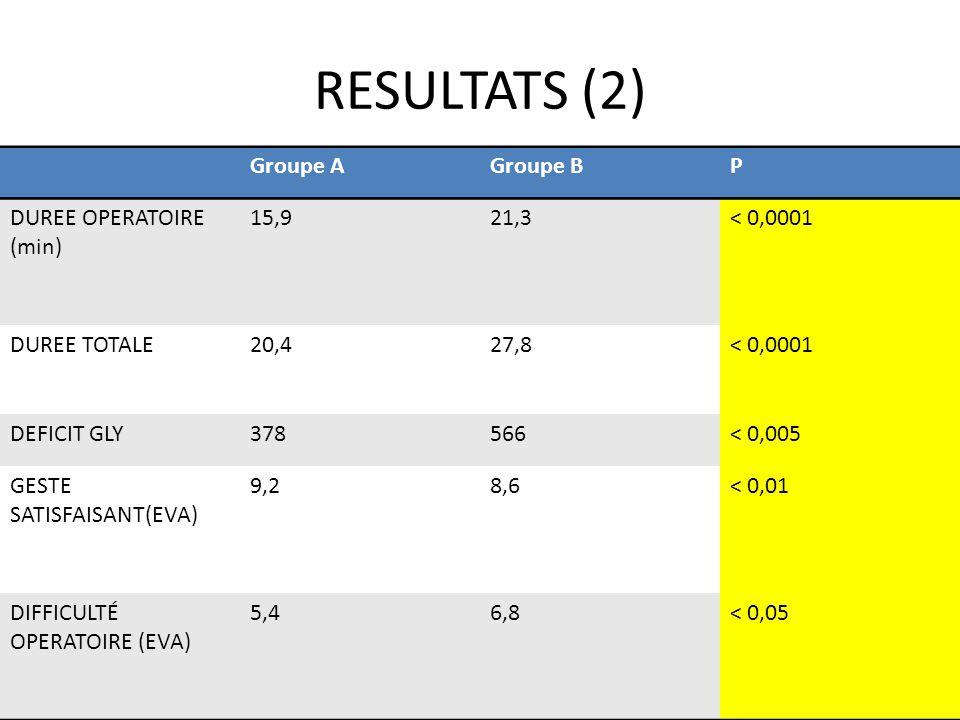 RESULTATS (2) Groupe AGroupe BP DUREE OPERATOIRE (min) 15,921,3< 0,0001 DUREE TOTALE20,427,8< 0,0001 DEFICIT GLY378566< 0,005 GESTE SATISFAISANT(EVA)