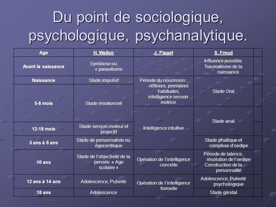 Du point de sociologique, psychologique, psychanalytique. AgeH. WallonJ. PiagetS. Freud Avant la naissance Symbiose ou « parasitisme Influence possibl