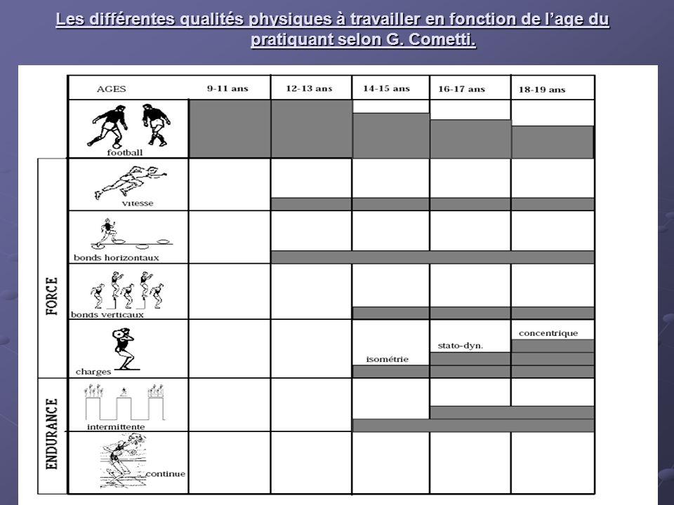 Les différentes qualités physiques à travailler en fonction de lage du pratiquant selon G. Cometti.