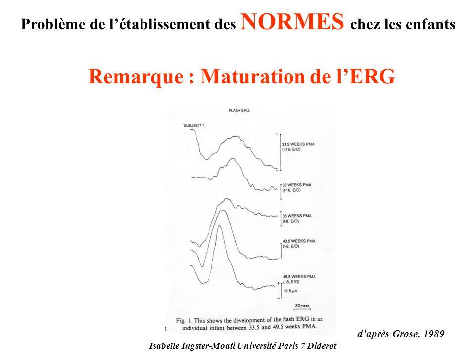 Isabelle Ingster-Moati Université Paris 7 Diderot Problème de létablissement des NORMES chez les enfants Remarque : Maturation de lERG daprès Grose, 1