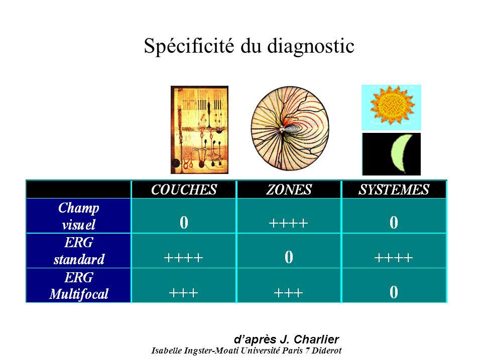 Isabelle Ingster-Moati Université Paris 7 Diderot Spécificité du diagnostic daprès J. Charlier