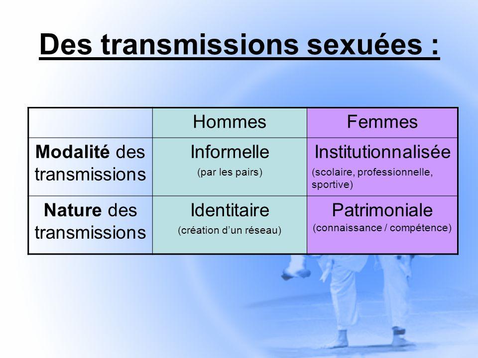 Des transmissions sexuées : HommesFemmes Modalité des transmissions Informelle (par les pairs) Institutionnalisée (scolaire, professionnelle, sportive) Nature des transmissions Identitaire (création dun réseau) Patrimoniale (connaissance / compétence)