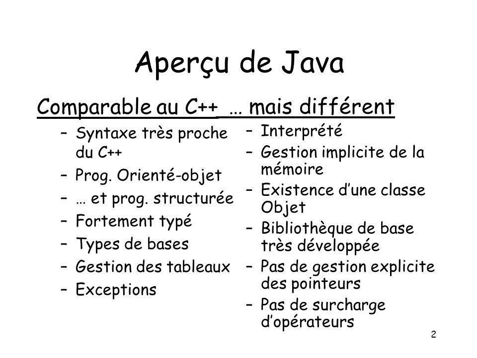 2 Aperçu de Java Comparable au C++ –Syntaxe très proche du C++ –Prog. Orienté-objet –… et prog. structurée –Fortement typé –Types de bases –Gestion de