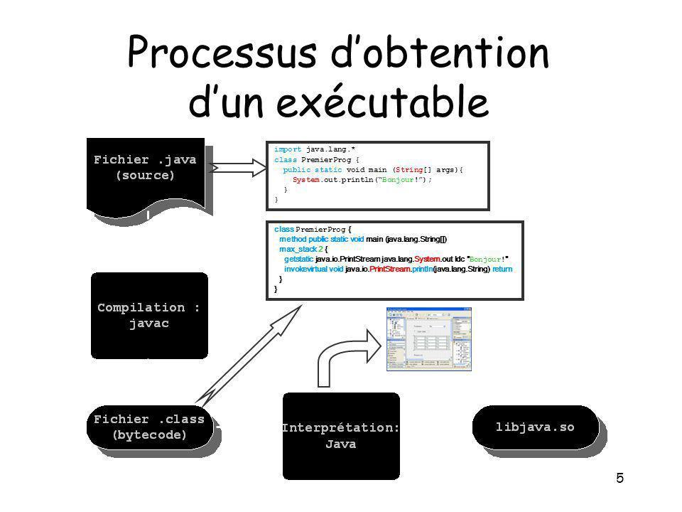 5 Processus dobtention dun exécutable import java.lang.* class PremierProg { public static void main (String[] args){ System.out.println(Bonjour!); }