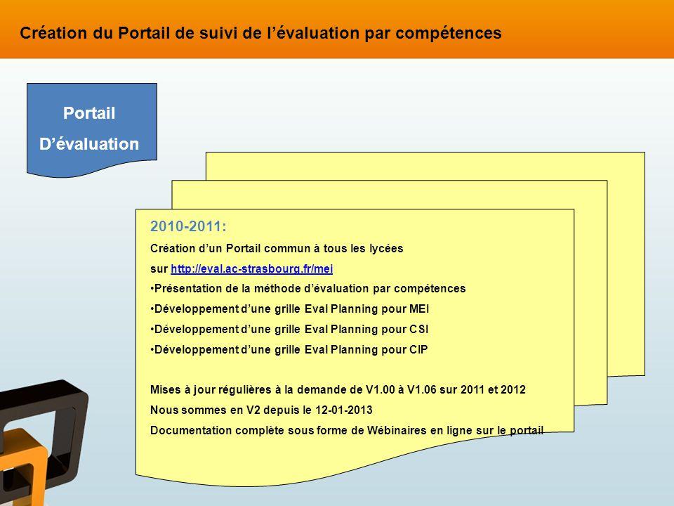 2010-2011: Création dun Portail commun à tous les lycées sur http://eval.ac-strasbourg.fr/meihttp://eval.ac-strasbourg.fr/mei Présentation de la métho