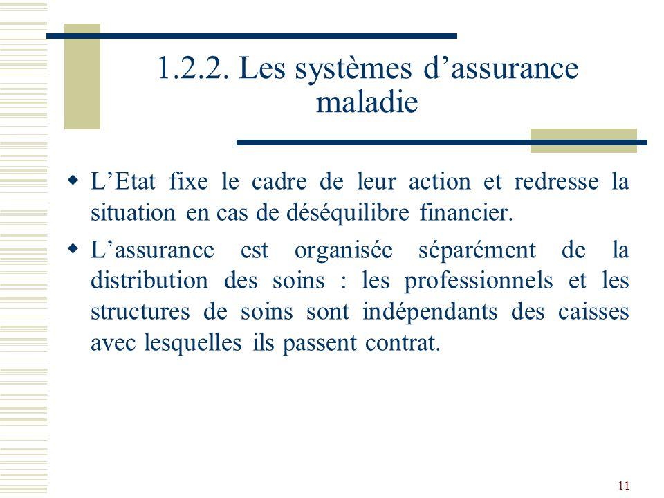 11 1.2.2. Les systèmes dassurance maladie LEtat fixe le cadre de leur action et redresse la situation en cas de déséquilibre financier. Lassurance est