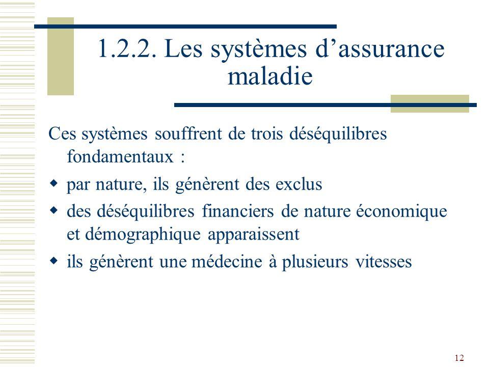 12 1.2.2. Les systèmes dassurance maladie Ces systèmes souffrent de trois déséquilibres fondamentaux : par nature, ils génèrent des exclus des déséqui