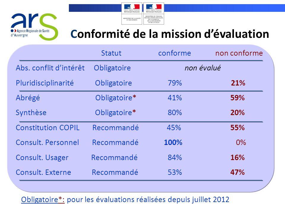 Conformité de la mission dévaluation Statutconformenon conforme Abs. conflit dintérêt Obligatoire non évalué Pluridisciplinarité Obligatoire 79% 21% A