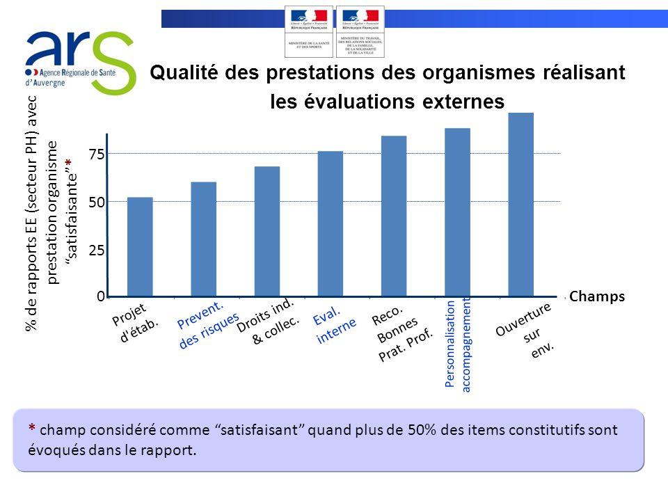 Qualité des prestations des organismes réalisant les évaluations externes % de rapports EE (secteur PH) avec prestation organisme satisfaisante* 0 Pro
