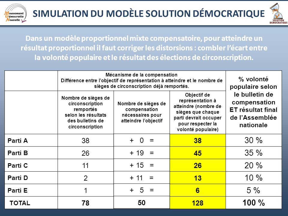 12 Dans un modèle proportionnel mixte compensatoire, pour atteindre un résultat proportionnel il faut corriger les distorsions : combler lécart entre la volonté populaire et le résultat des élections de circonscription.
