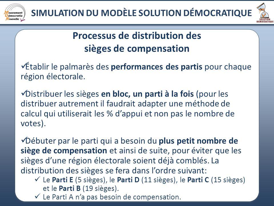 17 Processus de distribution des sièges de compensation Établir le palmarès des performances des partis pour chaque région électorale.