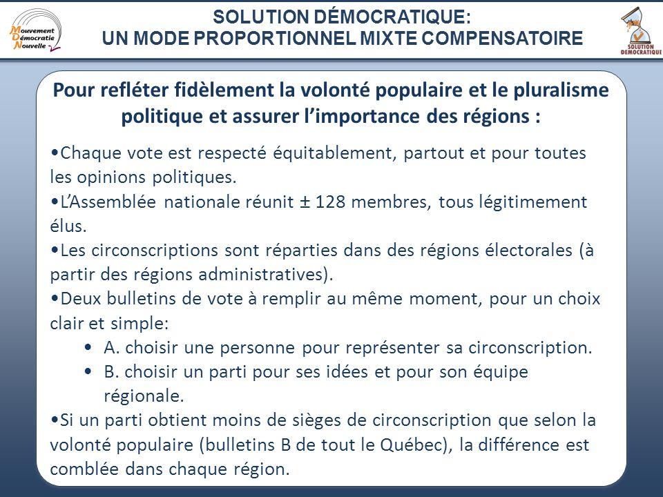 4 Pour refléter fidèlement la volonté populaire et le pluralisme politique et assurer limportance des régions : Chaque vote est respecté équitablement, partout et pour toutes les opinions politiques.
