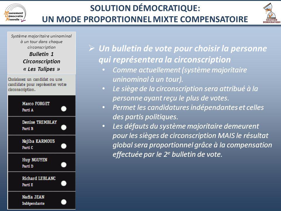 6 Un bulletin de vote pour choisir la personne qui représentera la circonscription Comme actuellement (système majoritaire uninominal à un tour).