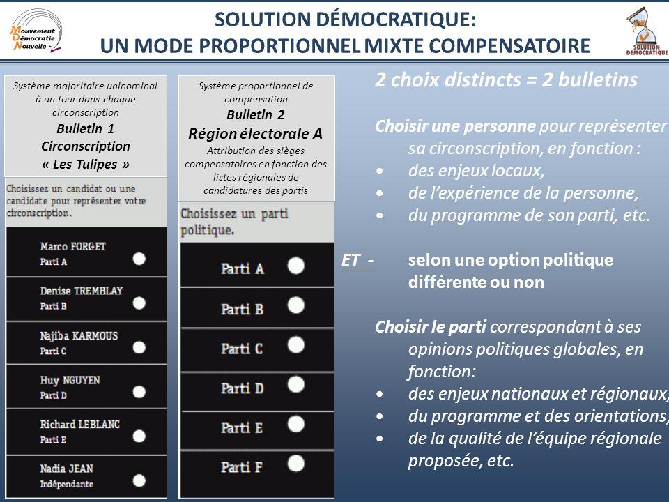 8 2 choix distincts = 2 bulletins Choisir une personne pour représenter sa circonscription, en fonction : des enjeux locaux, de lexpérience de la personne, du programme de son parti, etc.