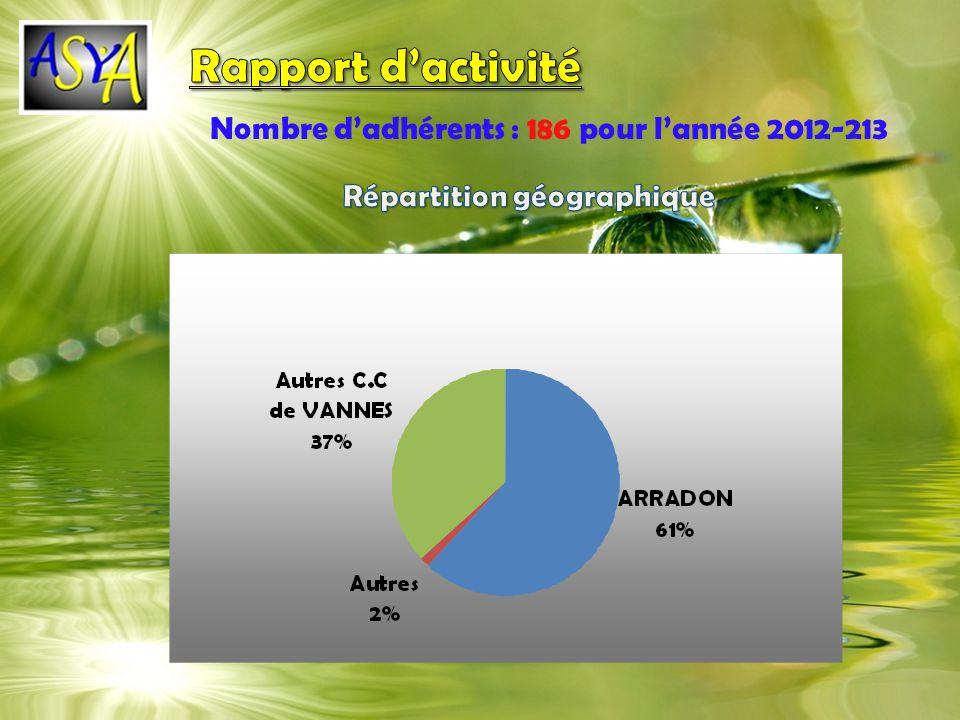 Nombre dadhérents : 186 pour lannée 2012-213