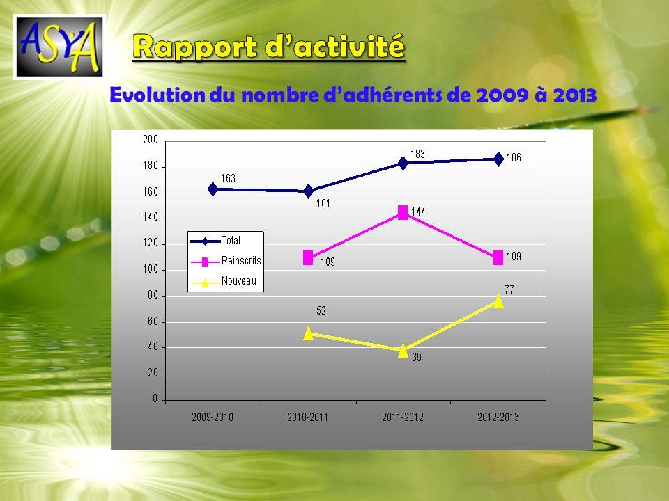 2009 - 2010 2010 - 2011 2011 - 2012 2012 - 2013 163161183186 109 réins crits 144 réins crits 109 réins crits Evolution du nombre dadhérents de 2009 à 2013