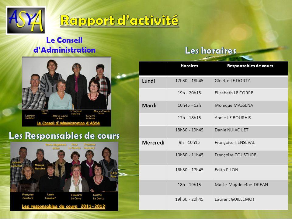 HorairesResponsables de cours Lundi 17h30 - 18h45Ginette LE DORTZ 19h - 20h15Elisabeth LE CORRE Mardi 10h45 - 12hMonique MASSENA 17h - 18h15Annie LE BOURHIS 18h30 - 19h45Danie NUIAOUET Mercredi 9h - 10h15Françoise HENSEVAL 10h30 - 11h45Françoise COUSTURE 16h30 - 17h45Edith PILON 18h - 19h15Marie-Magdeleine DREAN 19h30 - 20h45Laurent GUILLEMOT Le Conseil dAdministration