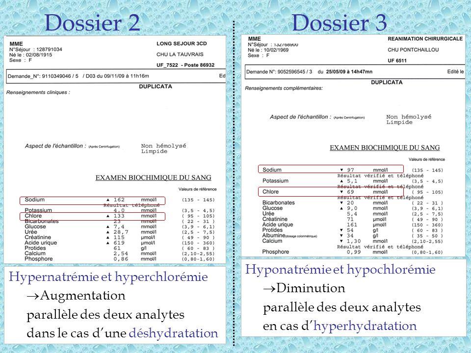 10 Hypernatrémie et hyperchlorémie Augmentation parallèle des deux analytes dans le cas dune déshydratation Dossier 2Dossier 3 Hyponatrémie et hypochlorémie Diminution parallèle des deux analytes en cas dhyperhydratation