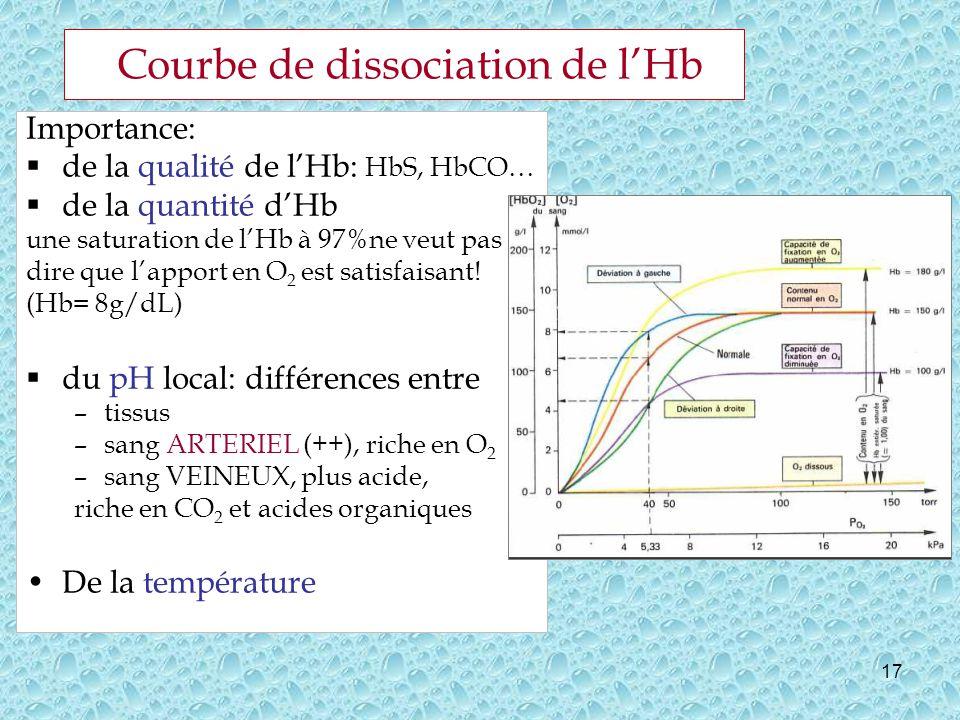 17 Courbe de dissociation de lHb Importance: de la qualité de lHb: HbS, HbCO… de la quantité dHb une saturation de lHb à 97%ne veut pas dire que lapport en O 2 est satisfaisant.