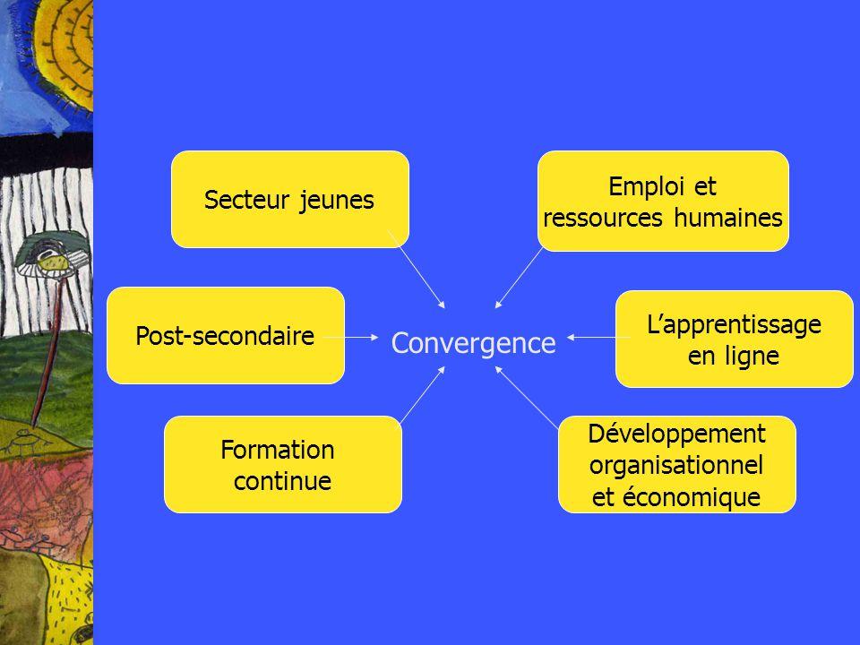 Emploi et ressources humaines Lapprentissage en ligne Développement organisationnel et économique Formation continue Post-secondaire Secteur jeunes Convergence