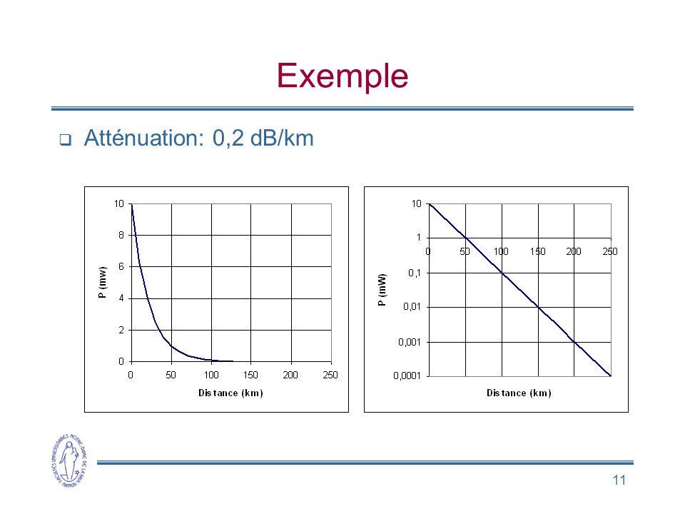 11 Exemple Atténuation: 0,2 dB/km