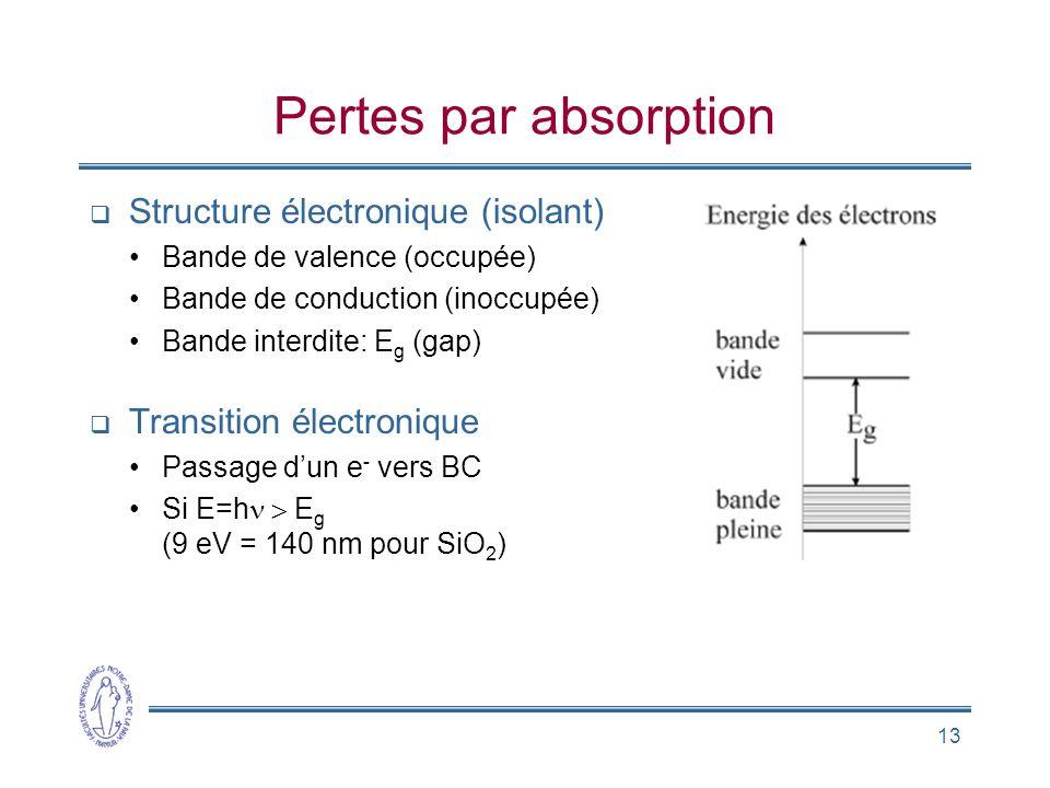 13 Pertes par absorption Structure électronique (isolant) Bande de valence (occupée) Bande de conduction (inoccupée) Bande interdite: E g (gap) Transi