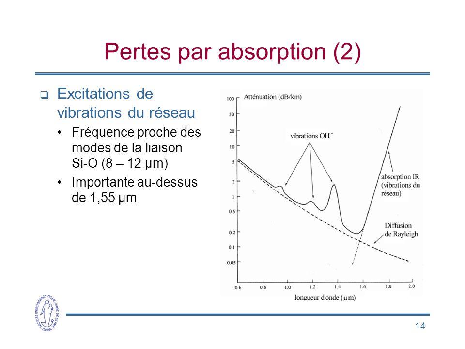 14 Pertes par absorption (2) Excitations de vibrations du réseau Fréquence proche des modes de la liaison Si-O (8 – 12 µm) Importante au-dessus de 1,5