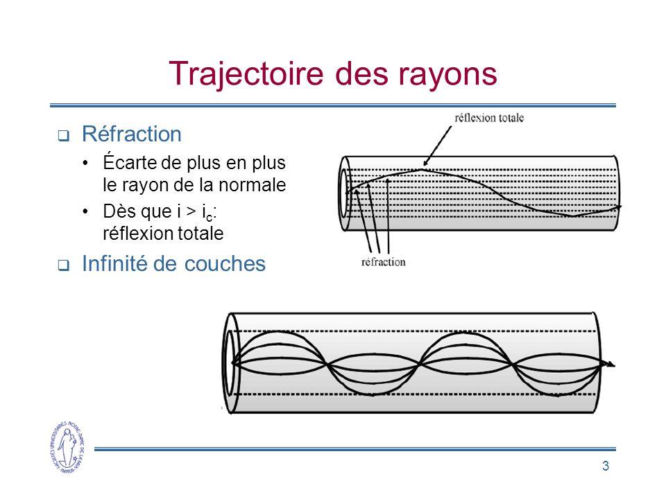 3 Trajectoire des rayons Réfraction Écarte de plus en plus le rayon de la normale Dès que i > i c : réflexion totale Infinité de couches