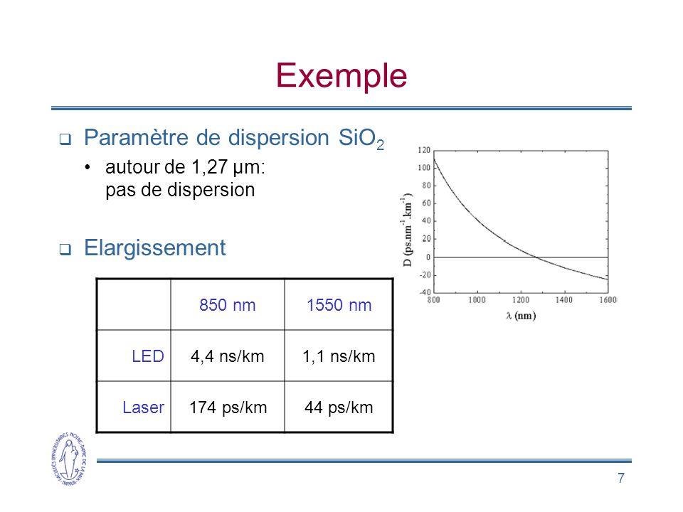 7 Exemple Paramètre de dispersion SiO 2 autour de 1,27 µm: pas de dispersion Elargissement 850 nm1550 nm LED4,4 ns/km1,1 ns/km Laser174 ps/km44 ps/km