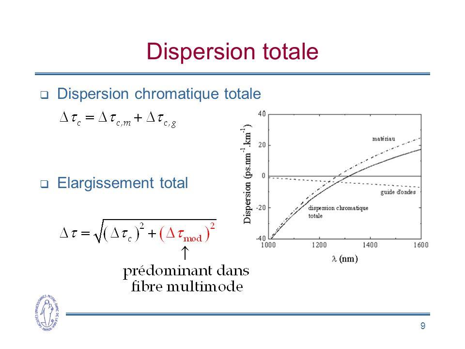 9 Dispersion totale Dispersion chromatique totale Elargissement total