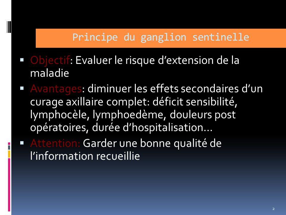 Principe du ganglion sentinelle Objectif: Evaluer le risque dextension de la maladie Avantages: diminuer les effets secondaires dun curage axillaire c