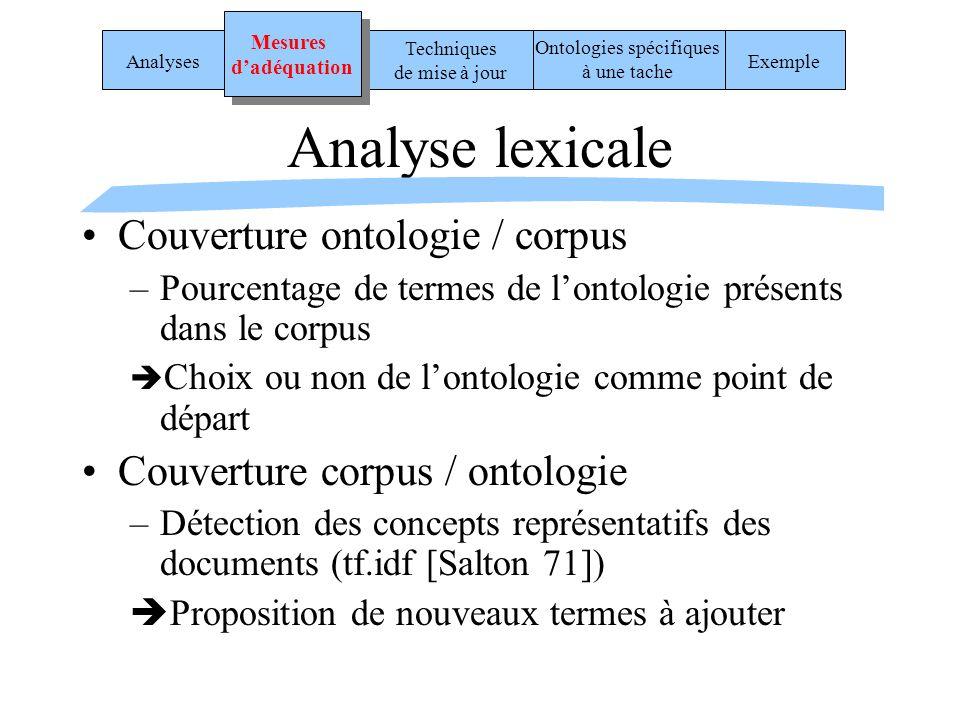 Analyse lexicale Couverture ontologie / corpus –Pourcentage de termes de lontologie présents dans le corpus Choix ou non de lontologie comme point de