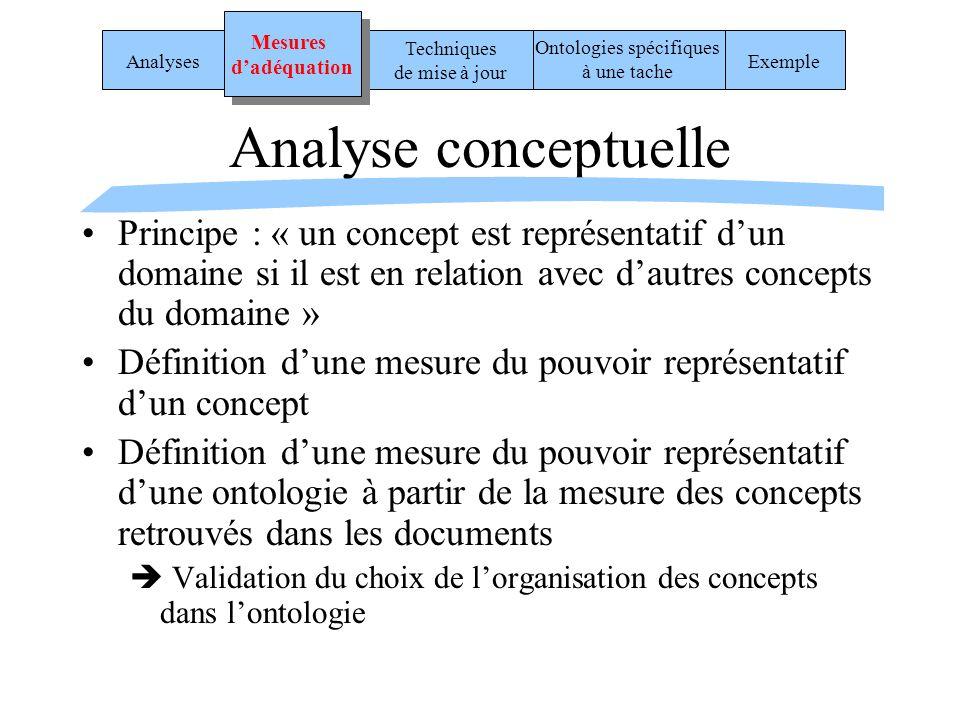 Analyse conceptuelle Principe : « un concept est représentatif dun domaine si il est en relation avec dautres concepts du domaine » Définition dune me