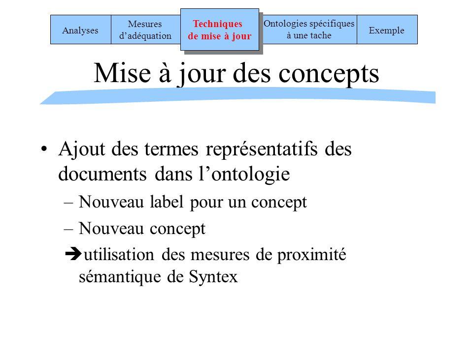 Mise à jour des concepts Ajout des termes représentatifs des documents dans lontologie –Nouveau label pour un concept –Nouveau concept utilisation des