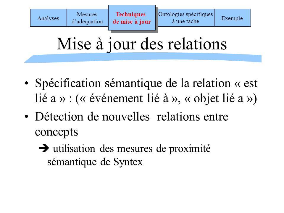 Mise à jour des relations Spécification sémantique de la relation « est lié a » : (« événement lié à », « objet lié a ») Détection de nouvelles relati