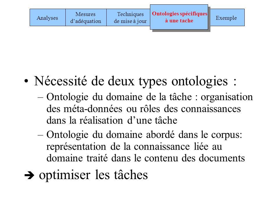 Nécessité de deux types ontologies : –Ontologie du domaine de la tâche : organisation des méta-données ou rôles des connaissances dans la réalisation