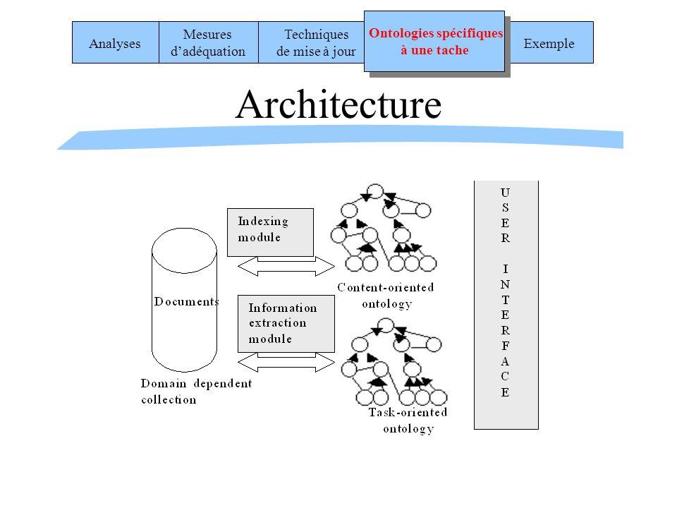 Architecture Exemple Analyses Mesures dadéquation Techniques de mise à jour Ontologies spécifiques à une tache Ontologies spécifiques à une tache