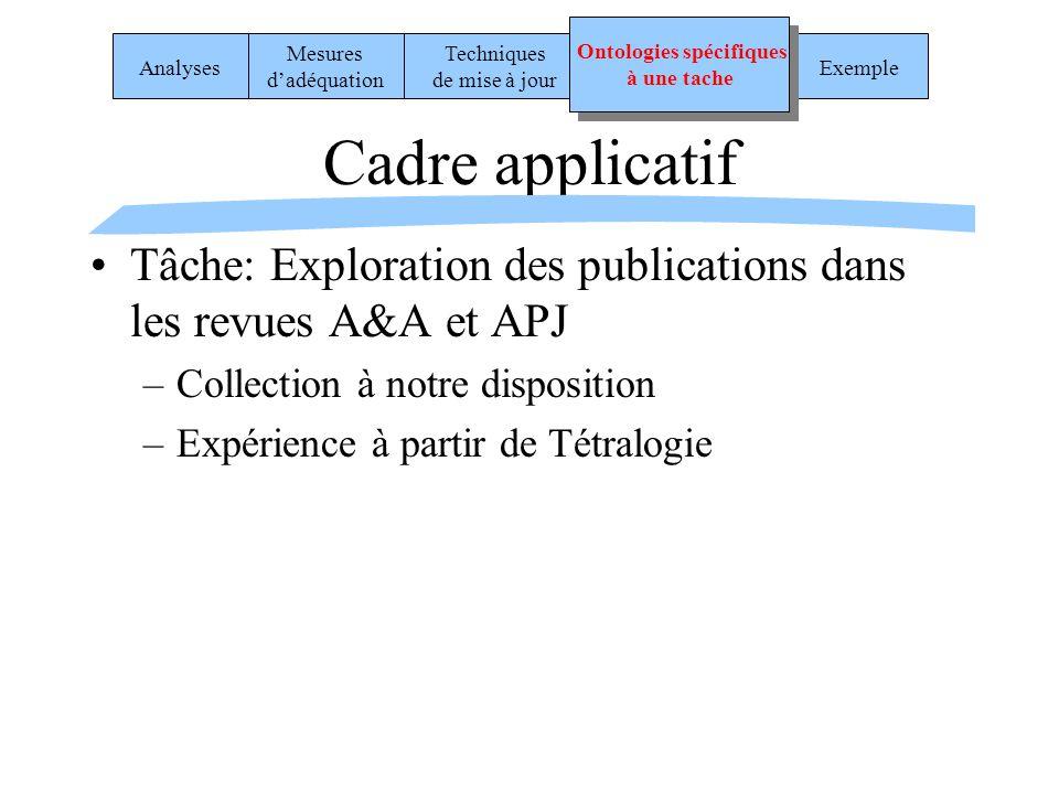 Cadre applicatif Tâche: Exploration des publications dans les revues A&A et APJ –Collection à notre disposition –Expérience à partir de Tétralogie Exe