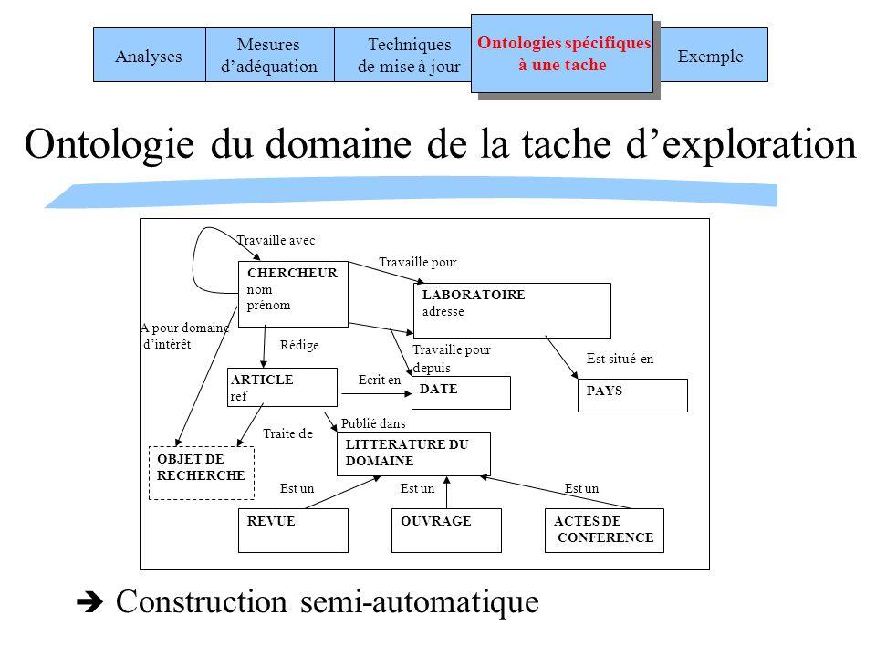Ontologie du domaine de la tache dexploration Construction semi-automatique REVUEOUVRAGEACTES DE CONFERENCE LITTERATURE DU DOMAINE Est un CHERCHEUR no