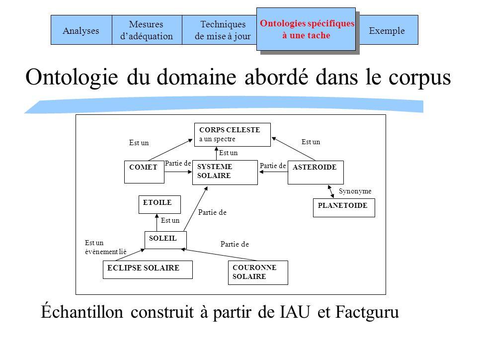 Ontologie du domaine abordé dans le corpus Échantillon construit à partir de IAU et Factguru ETOILE SOLEIL Est un ECLIPSE SOLAIRE COURONNE SOLAIRE Est