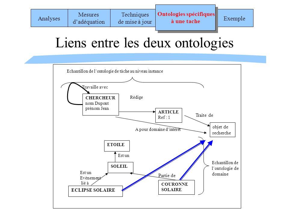 Liens entre les deux ontologies Est un Evénement lié à CHERCHEUR nom Dupont prénom Jean Travaille avec ETOILE SOLEIL Est un ECLIPSE SOLAIRE COURONNE S