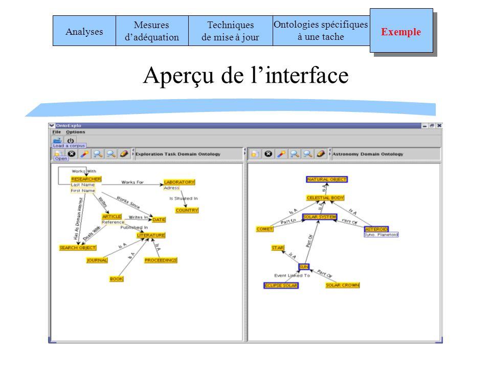 Aperçu de linterface Analyses Mesures dadéquation Techniques de mise à jour Ontologies spécifiques à une tache Exemple Exemple