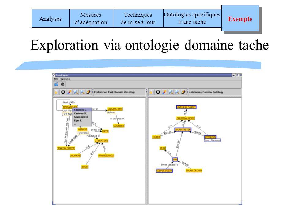 Exploration via ontologie domaine tache Analyses Mesures dadéquation Techniques de mise à jour Ontologies spécifiques à une tache Exemple Exemple